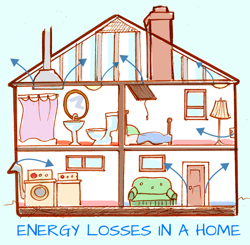 energy loss in home